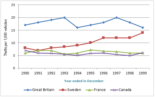 Thefts per thousand vehicles; four countries, 1990-1999