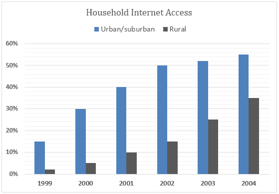Bar Graph - Internet access in a European country, 1999 and 2004