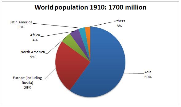 aging population ielts essay