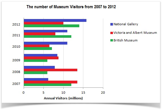 visitors to London Museums between 2007 and 2012