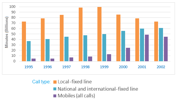 IELTS Graph 51 - minutes (in billions) of telephone calls in the UK