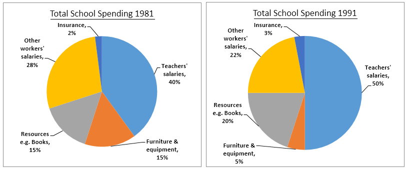 Spending by a particular UK school in 1981 and 1991