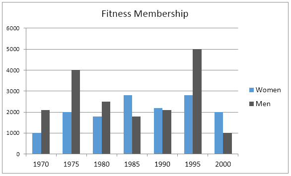 Fitness membership between 1970 and 2000