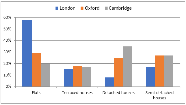 UK Residents' housing preferences in 2005
