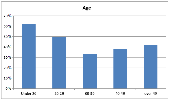 Employer support, by age group