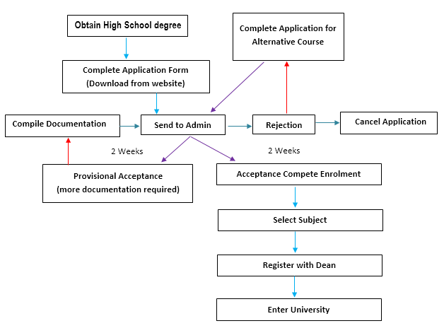 The procedure for university entry for high school graduates