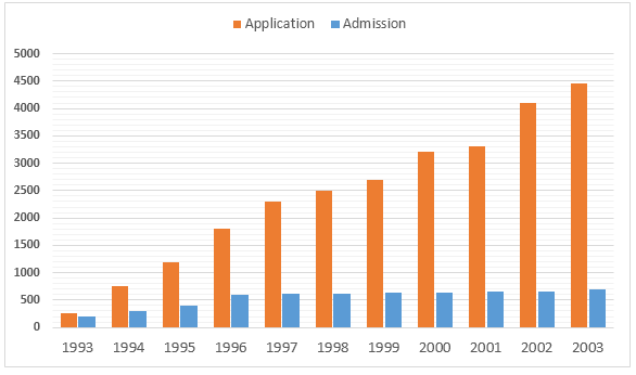 Number of applicants & granted students in a university