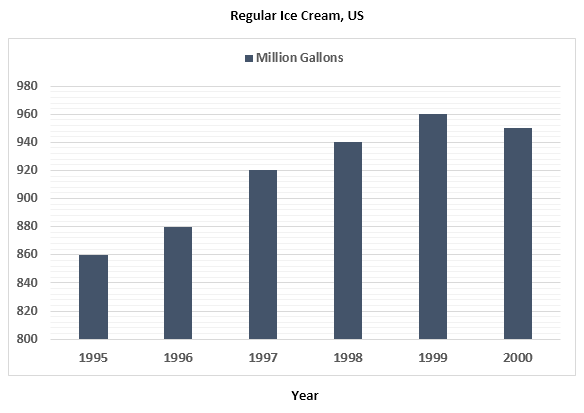 Consumption of regular ice cream in the US market