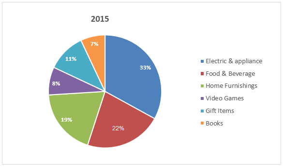 Online shopping sales in Australia - 2015