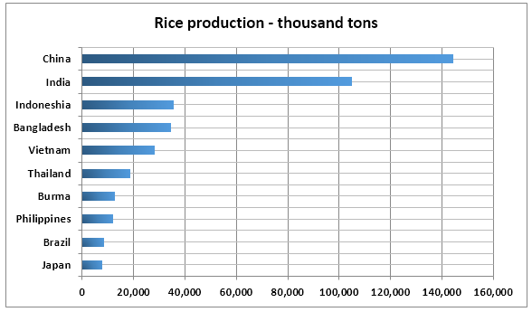 Top ten rice producers in 2015