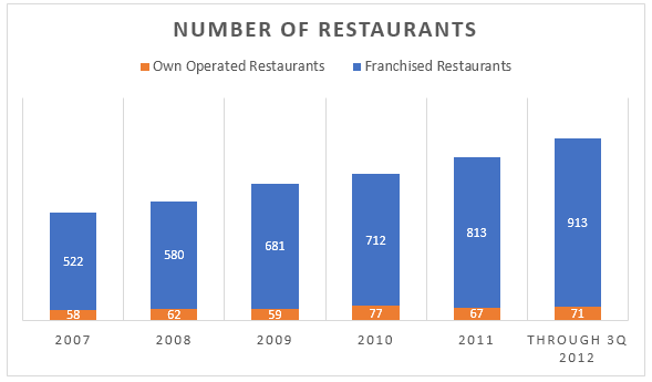 Number of own operated and Franchised restaurants - 2007-2012