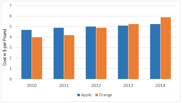 Prices of apples and oranges between 2010 and 2014 in Australia.