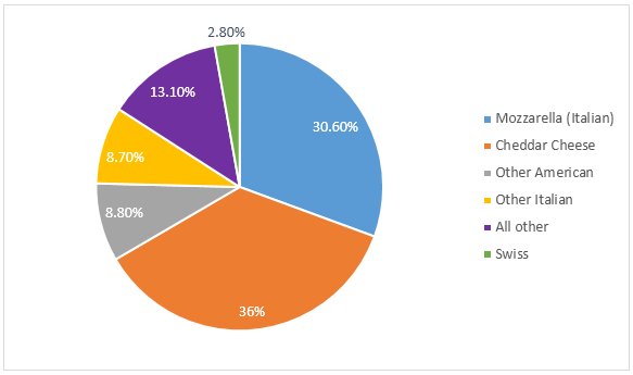 Ielts graph 253 different types of cheese production in the usa ccuart Image collections
