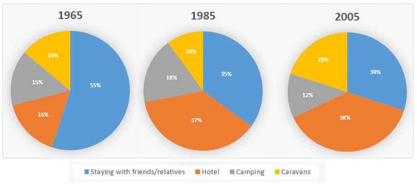 Proportion of holidaymakers staying in different types of accommodation