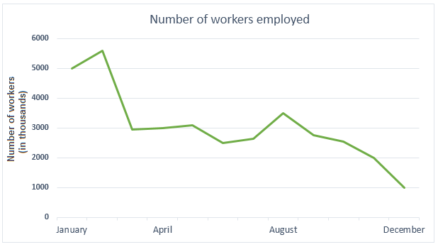 Number of workers employed in the steel industry in the UK