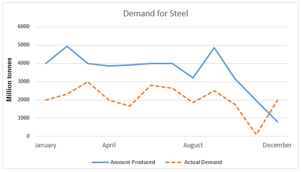 Line Graph - Demand for steel in the UK in 2010