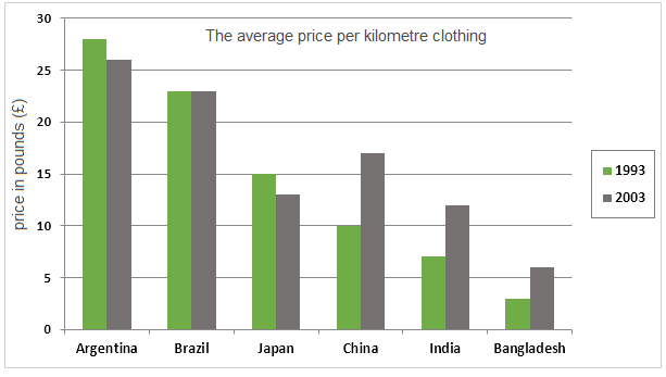 Price per kilometre of imported clothing in pounds