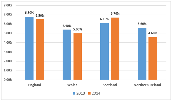Female Unemployment rate in the UK- 2013 & 2014