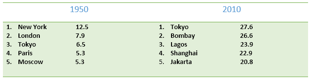 IELTS Table Data - Top five cities with highest population