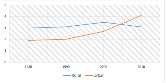 Population in Rural and Urban area