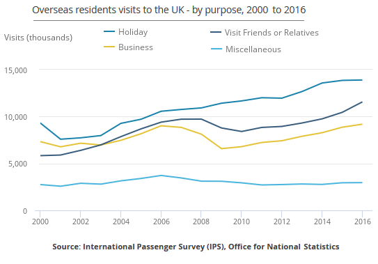 Purposes of overseas residents' visit to the UK, 2000 - 2016.