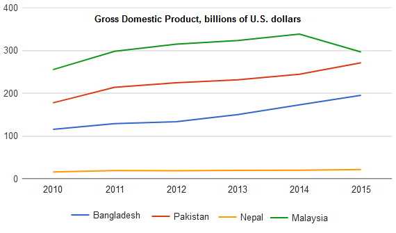 Gross Domestic Product in four countries - billions US dollar