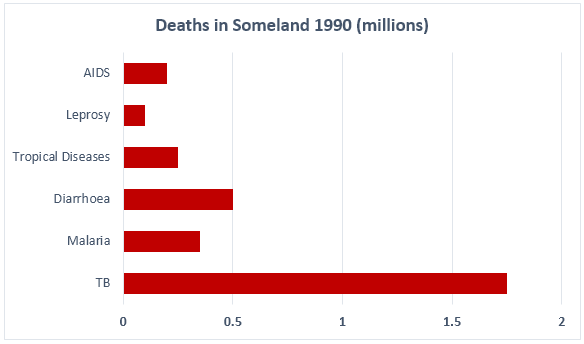 Death number in Someland in 1990