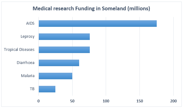 Medical research funding in Someland