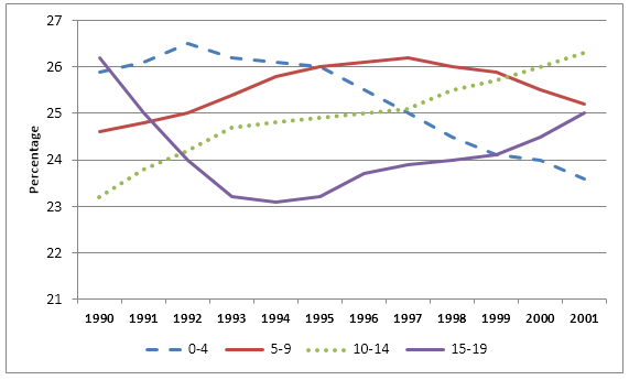 Children by age group as a percentage of population, UK
