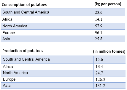 Consumption and production of potatoes - 2006