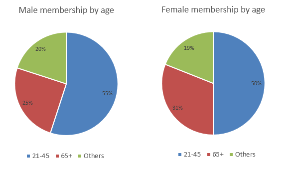 Pie charts - male and female members by age group
