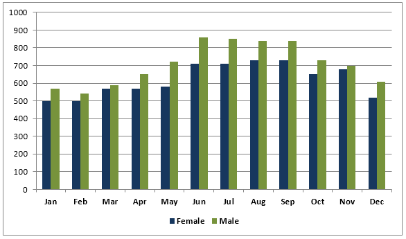 average monthly use of health club in Miami and Florida