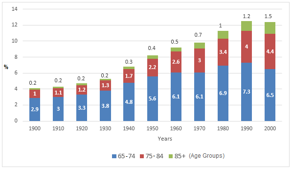 Population Age 65 and Over between 1900 to 2000 in the US