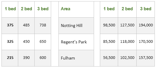 Information on rental charges and salaries in three areas of London
