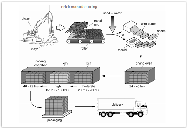 Writing task 1 Sample 54 - bricks manufacturing process
