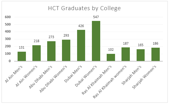 IELTS Graph 77 - HTC Graduates by Colleges