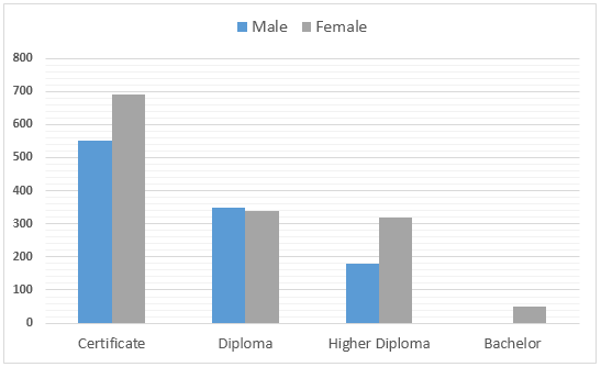 HTC Graduates by levels and genders
