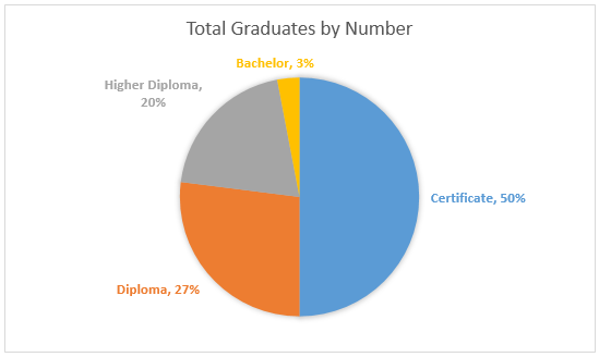 HTC Total Graduates by number