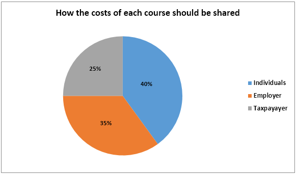 How the costs of each course should be shared - Pie Chart