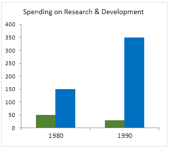 Spending on Research & Development