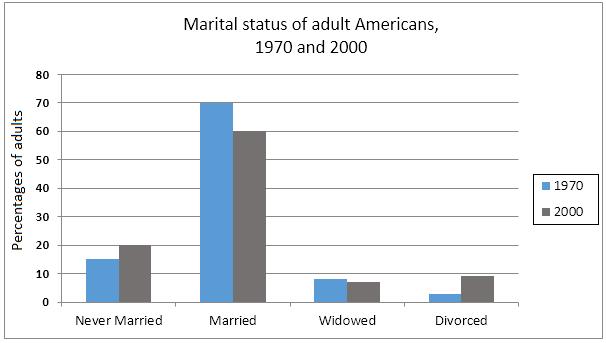 Marital status of adult Americans