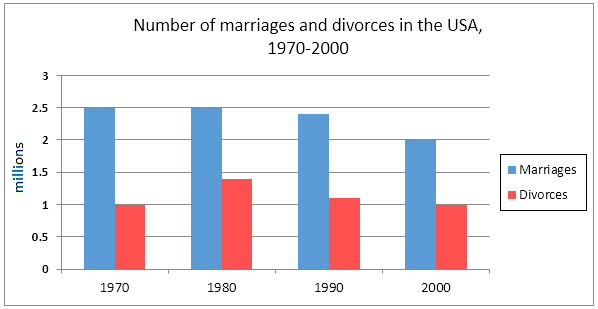 an analysis of divorce in america There's this persistent myth in america that about half of all marriages end in divorce in fact, the figures are significantly lower, as new graphics by nathan yau of flowing data demonstrate.