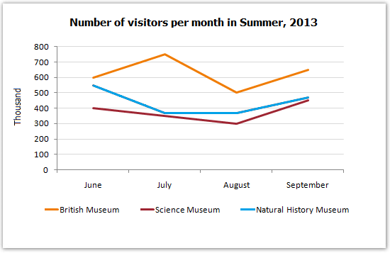 Visitors to three London museums - 2013