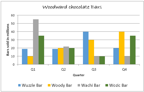 Quarterly sales figures - Woodward chocolate bars, 2010