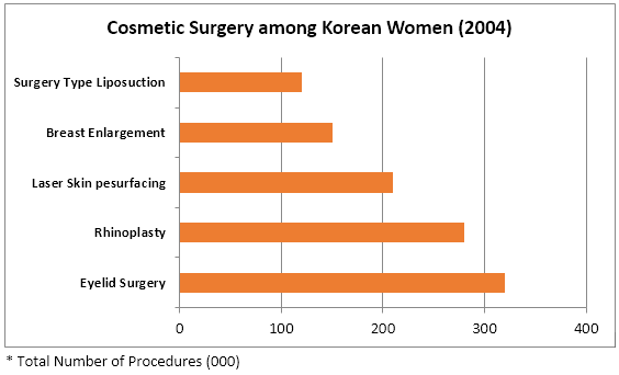 Cosmetic procedures performed on Women in Korea - 2004