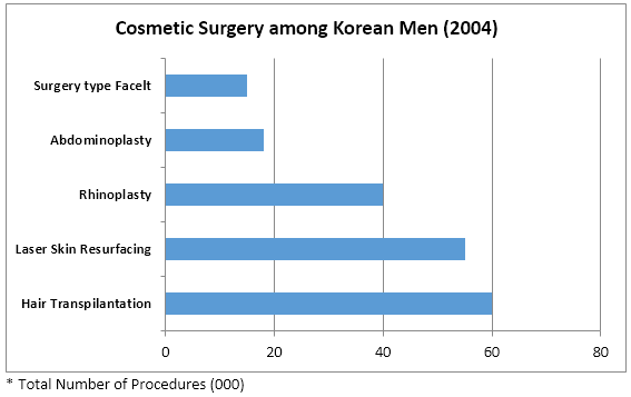 Cosmetic procedures performed on Men in Korea - 2004