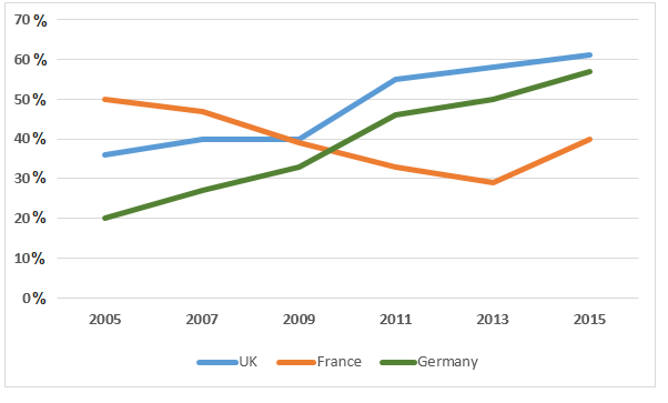 Household recycling rates in three different countries