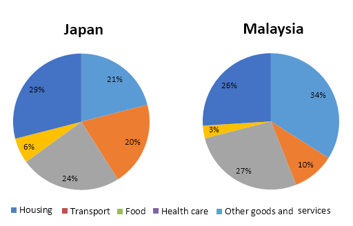 Household expenditures in Japan and Malaysia - 2010