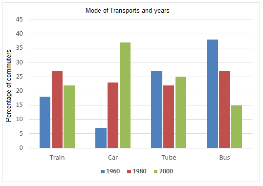 Ielts bar graph bar graph modes of transport used to travel in one european city ccuart Gallery