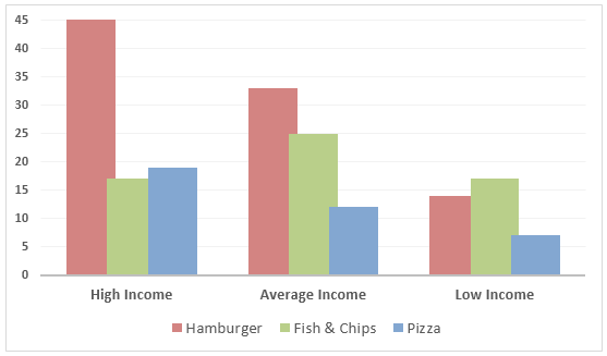 Money spent on fast food per week in Britain